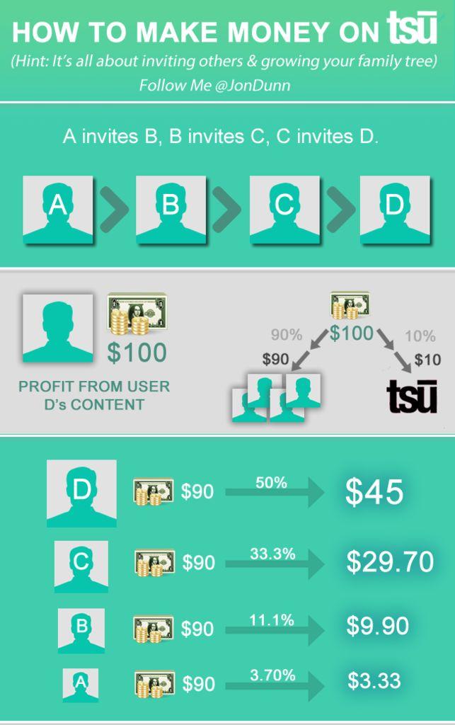 how to make money on tsu